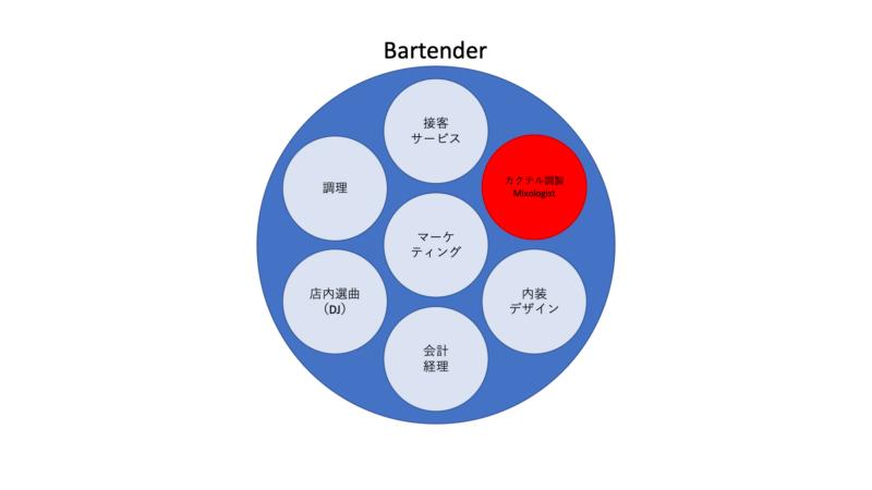【ミクソロジストとは?】バーテンダーとは違うの?独断と偏見、バーテンダー旦那の見解!